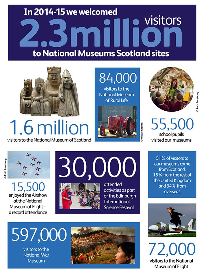 Annual Review visitor figures