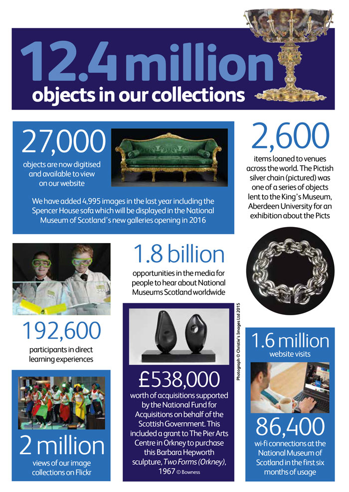 Annual Review collections figures