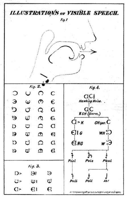 Visible Speech, a kind of alphabet that reduces all sounds made by the human voice into a series of symbols, developed by Bell's father, Alexander Melville Bell in 1864. Retrieved from the Library of Congress