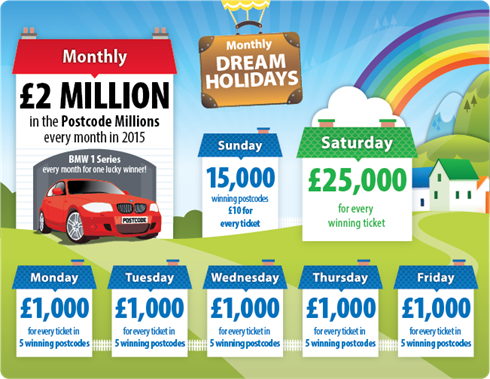 Postcode Lotterie Chancen