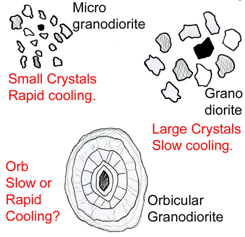 Diagram showing how orbicular granodiorite may be formed